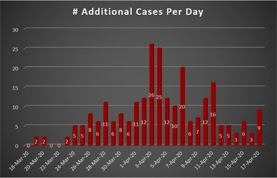 Daily COVID-19 Case Increase for Westmoreland County, PA