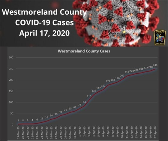 Westmoreland County, PA COVID-19 Cases April 17, 2020