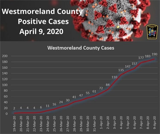 Westmoreland County COVID-19 Cases April 9, 2020