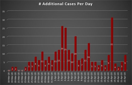 Daily Increase COVID-19 Cases Westmoreland County, PA