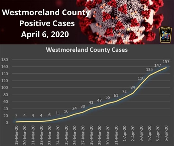 Westmoreland County COVID-19 Cases Infograph April 6, 2020