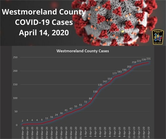 Westmoreland County COVID-19 Cases April 14, 2020