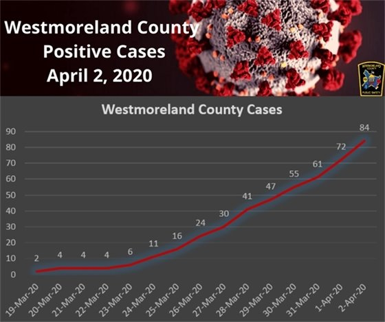Westmoreland County April 2, 2020 Infograph
