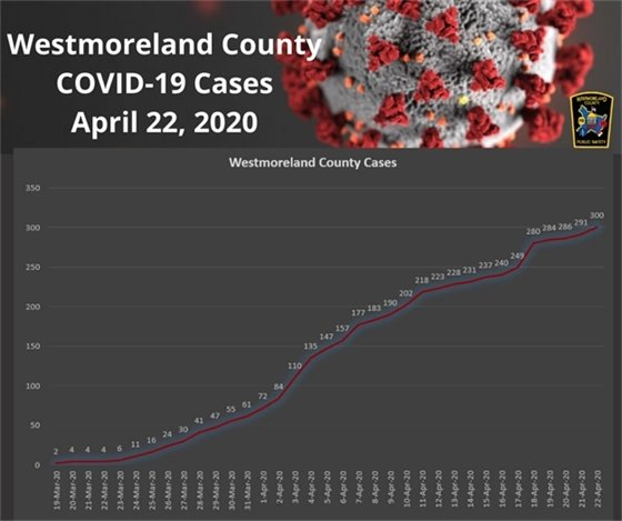 Westmoreland County, PA COVID-19 Cases