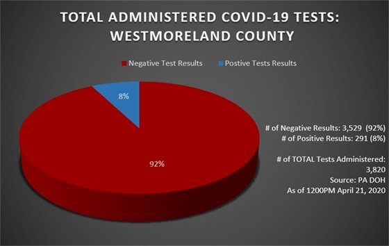 Testing Pie Chart for COVID-19 Westmoreland County, PA