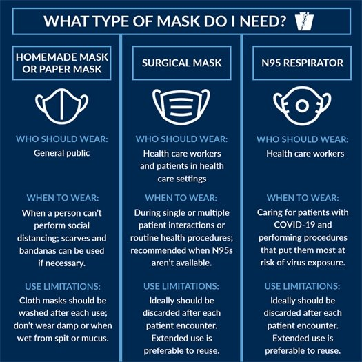 Mask Infograph from PA Department of Health