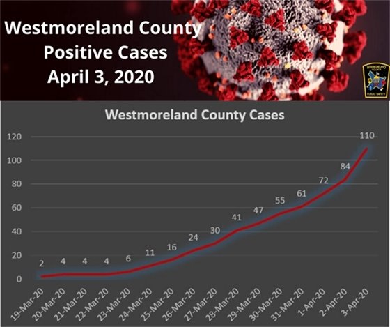 Westmoreland County COVID-19 cases as of April 3