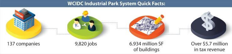 Industrial Park System Fast Facts