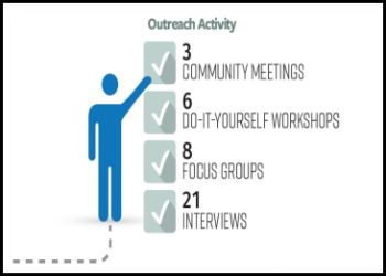 Community Outreach Stats