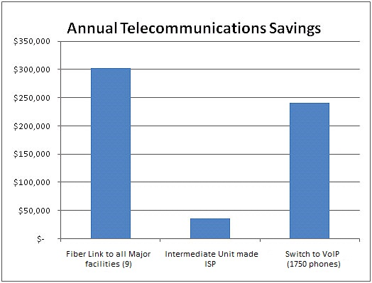 Annual Telecommunications Savings