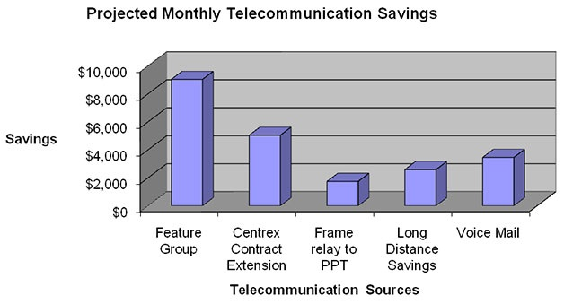 Projected Monthly Telecommunication Savigns